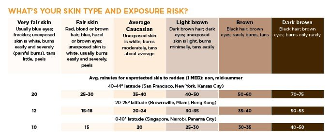 Skin type and risk table